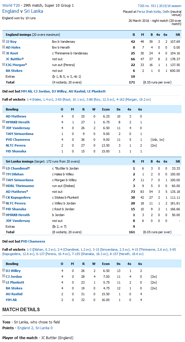 England vs Sri Lanka Score Card